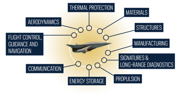 Hypersonics research areas: aerodynamics, thermal protection, materials, structures, manufacturing, signatures and long range diagnostics, energy storage, communication, and flight control, guidance and navigation